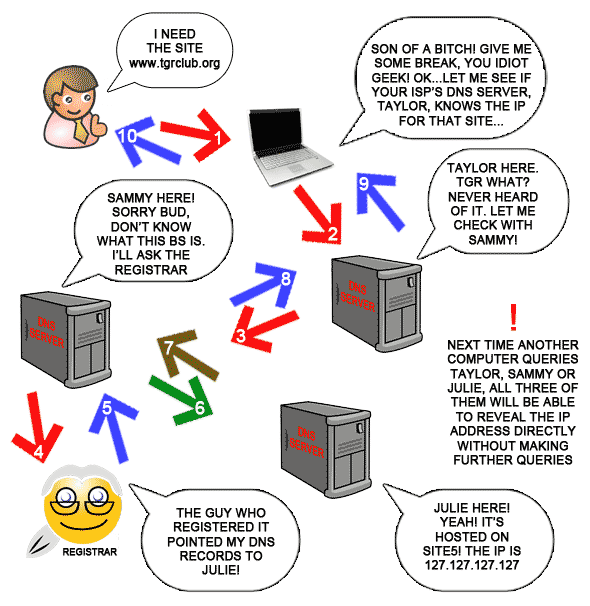 Computers Talking